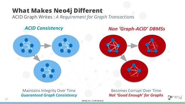 Neo4j Inc. Confidential 1 2 3 4 5 6 Neo4j Graph Advantage Foundational Components
