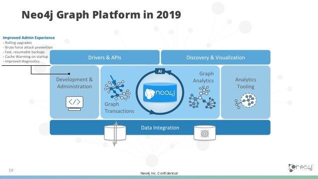 Neo4j Inc. Confidential Neo4j Graph Platform in 2019