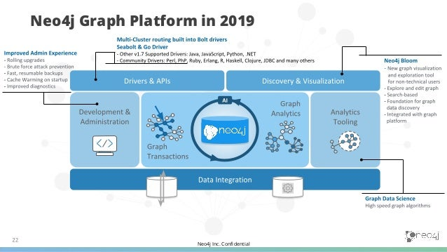 Neo4j Inc. Confidential Neo4j Graph Platform: Where We Are Today