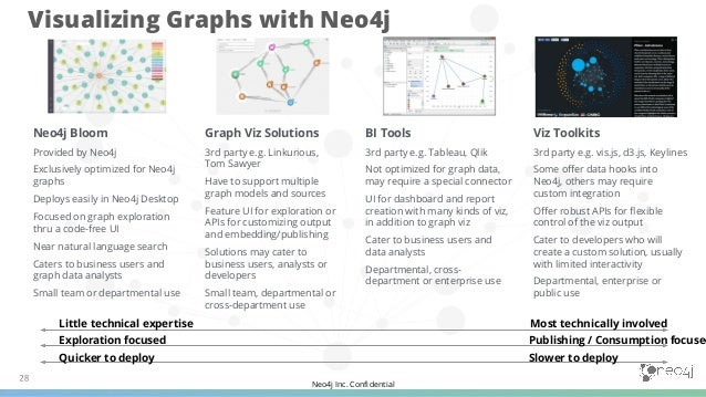 Neo4j Inc. Confidential Graph Perspectives Manage visibility and reduce clutter, revealing the right information to the rig...