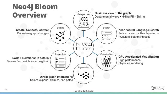 Neo4j Inc. Confidential Financial Services Customer Graph Bloom Perspective Example