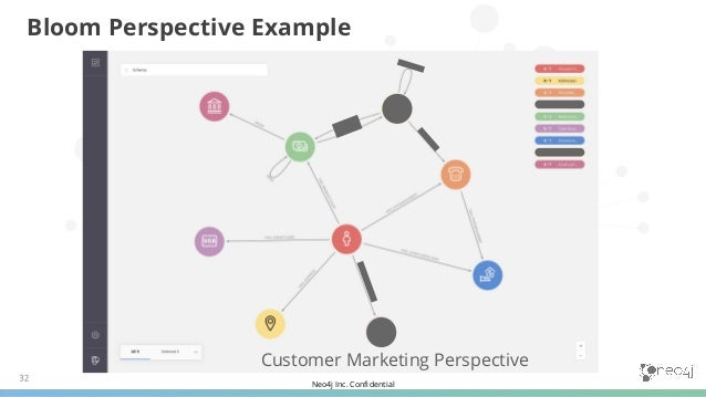 Neo4j Inc. Confidential Bank Division Perspective Bloom Perspective Example