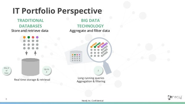 Neo4j Inc. Confidential 3. A Technical Architecture Perspective