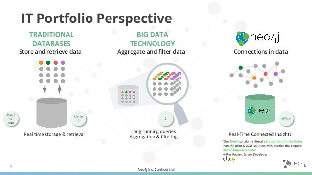 Neo4j Inc. Confidential What Makes Neo4j Different Index-Free Adjacency