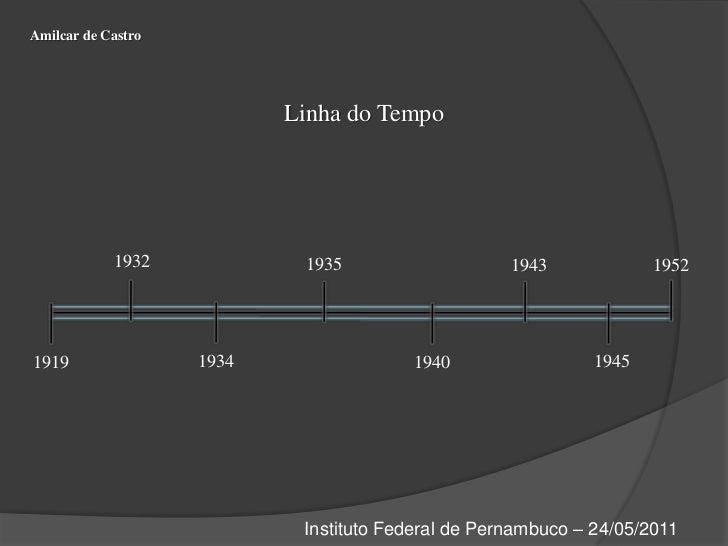 Amilcar de Castro<br />Linha do Tempo<br />1932<br />1935<br />1943<br />1952<br />1934<br />1945<br />1919 <br />1940<br ...