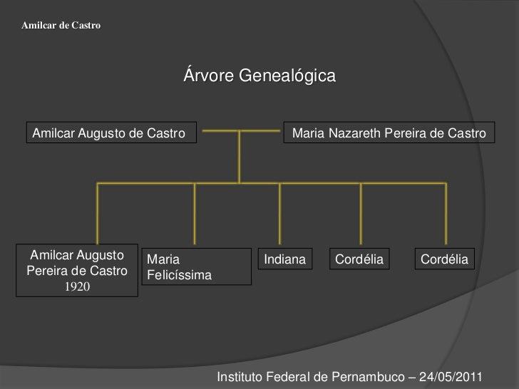 Amilcar de Castro<br />Árvore Genealógica <br />Amilcar Augusto de Castro<br />Maria Nazareth Pereira de Castro<br />Amilc...