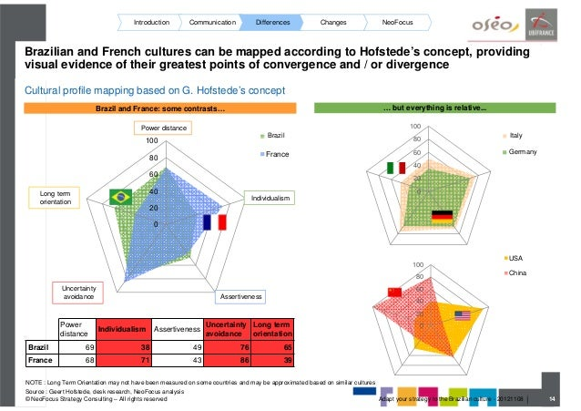 brazilian country hofstede National cultural differences and multinational business the eminent dutch psychologist, management researcher, and culture expert geert hofstede, early in.