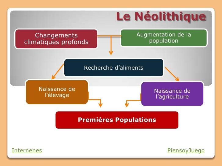 Le Neolithique Slide 2