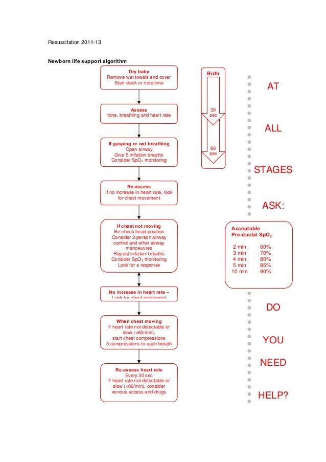neonatal guidelines nhs 2011 2013 rh slideshare net Newborn Resuscitation Newborn Love