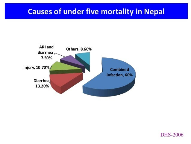 under five mortality Estimates developed by the un inter-agency group for child mortality estimation  ( unicef, who, world bank, un desa population division ) at.