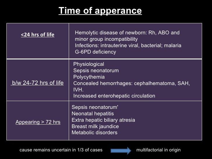 b/w 24-72 hrs of life Appearing > 72 hrs Hemolytic disease of newborn: Rh, ABO and minor group incompatibility Infections:...