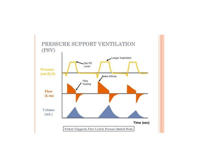 PSV +SIMV vs SIMV PSV+SIMV REDUCES WOB & INCREASES Minute Ventilation. LESS LIKELY TO REQUIRE MV @ 28 DAYS COMPLICATION RA...