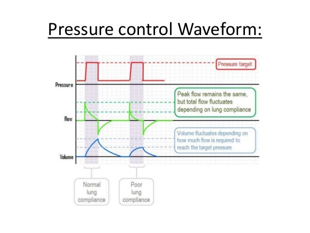 Pressure Limited Ventilation(TCPL): Advantages • Relatively easy to use and less costly. • Continues flow of gas in circui...