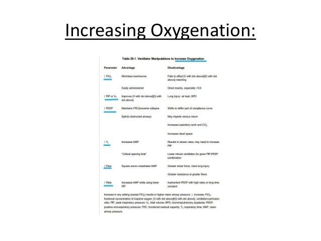 Increasing Ventilation(PaCO2)