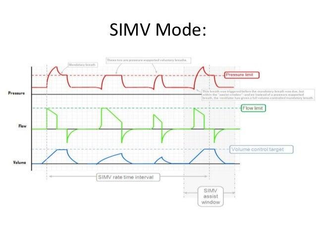 SIMV Mode: