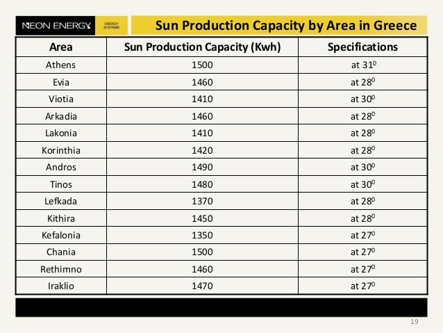 Sun Production Capacity by Area in Greece Area Sun Production Capacity (Kwh) Specifications Athens 1500 at 310 Evia 1460 a...