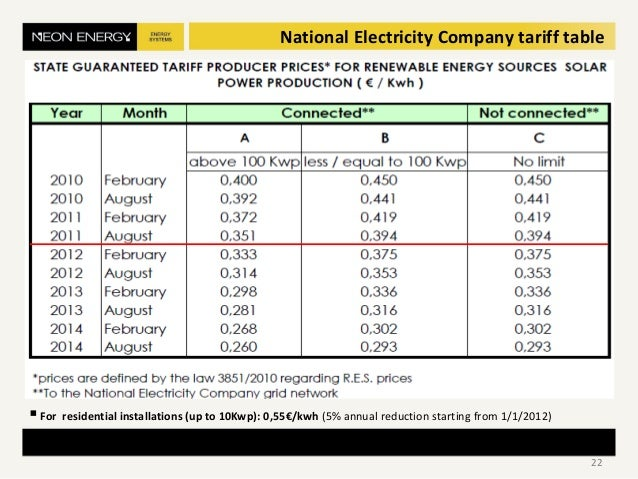 National Electricity Company tariff table For residential installations (up to 10Kwp): 0,55€/kwh (5% annual reduction sta...