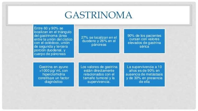 GASTRINOMA Entre 60 y 90% se localizan en el triángulo del gastrinoma (área entre la unión del cístico con el colédoco, un...