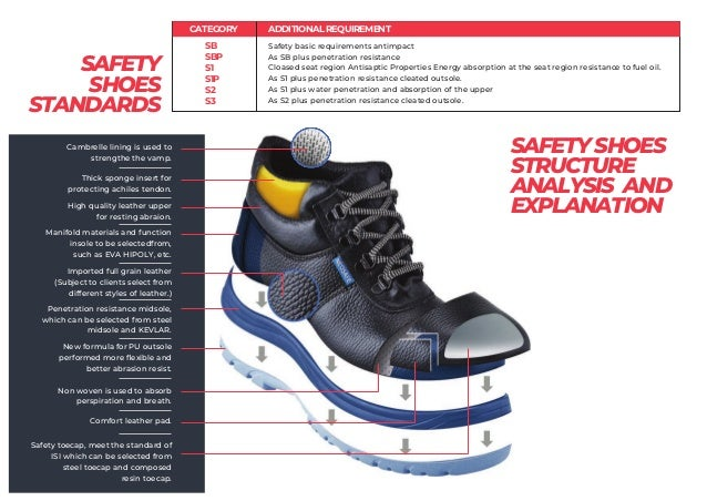 SAFETY SHOES STANDARDS CATEGORY SB SBP S1 S1P S2 S3 ADDITIONALREQUIREMENT Safety basic requirements antimpact As SB plus p...