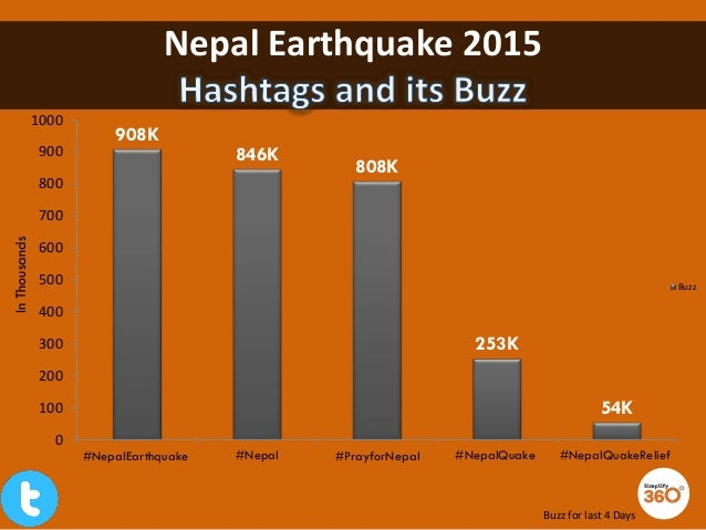 Nepal Earthquake 2015 Buzz for last 4 Days 908K 846K 808K 253K 54K 0 100 200 300 400 500 600 700 800 900 1000 #NepalEarthq...