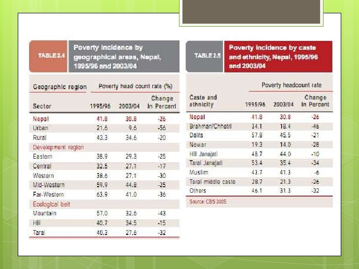 https://image.slidesharecdn.com/nepalpovertymapping-110219025928-phpapp02/95/nepal-poverty-mapping-project-human-development-report-data-24-728.jpg?cb=1298084536