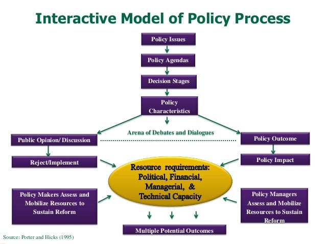 stages model of policy making