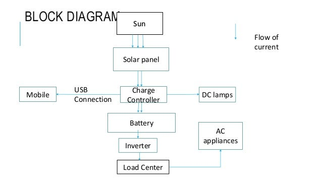 NEPQA and solar test ing in RETS
