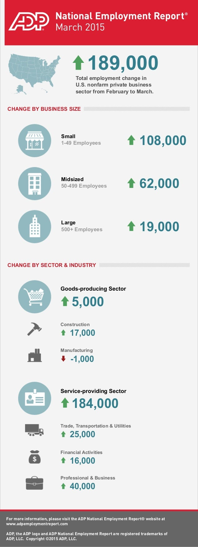 ADP National Employment Report: March 2015