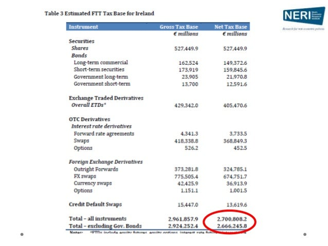 • If lower rate of ST securities = - €84m net revenue • If lower equities base /turnover = - €90m / -€128m • No evasion / ...