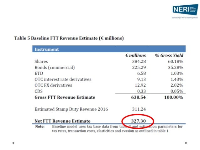 1. Scale and Incidence o A very small tax o 0.07% effective rate o Difficult to pass on • €10m of OTC derivatives = €1,000...