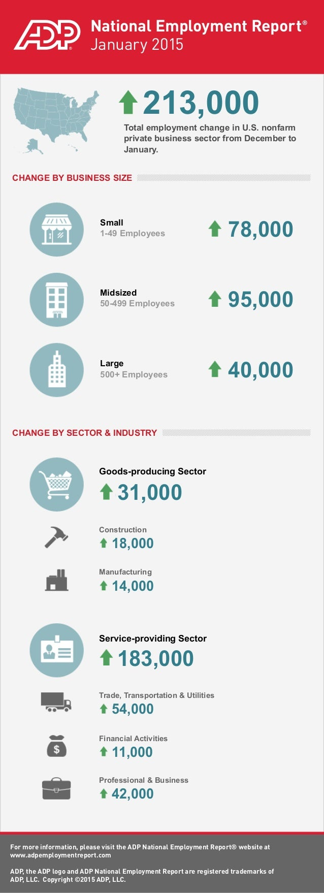 ADP National Employment Report: January 2015