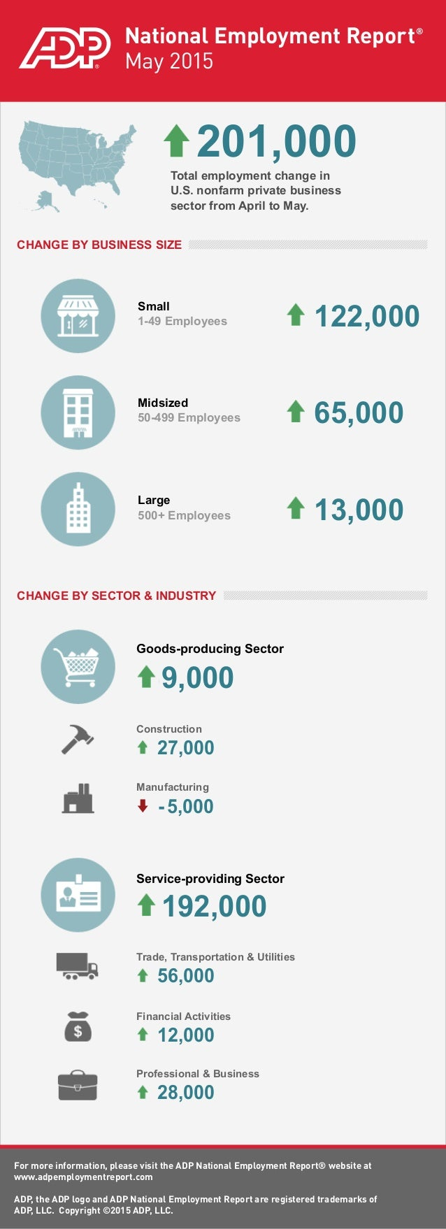ADP National Employment Report: May 2015