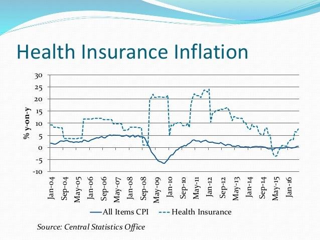 Health Insurance Inflation -10 -5 0 5 10 15 20 25 30 Jan-04 Sep-04 May-05 Jan-06 Sep-06 May-07 Jan-08 Sep-08 May-09 Jan-10...
