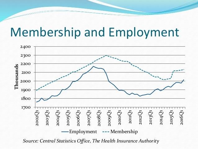 Membership and Employment 1700 1800 1900 2000 2100 2200 2300 2400 2002Q1 2003Q1 2004Q1 2005Q1 2006Q1 2007Q1 2008Q1 2009Q1 ...