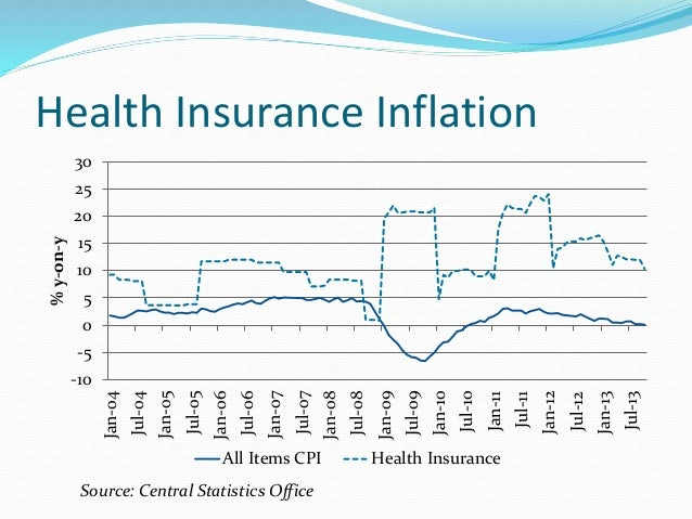 Health Insurance Inflation -10 -5 0 5 10 15 20 25 30 Jan-04 Jul-04 Jan-05 Jul-05 Jan-06 Jul-06 Jan-07 Jul-07 Jan-08 Jul-08...