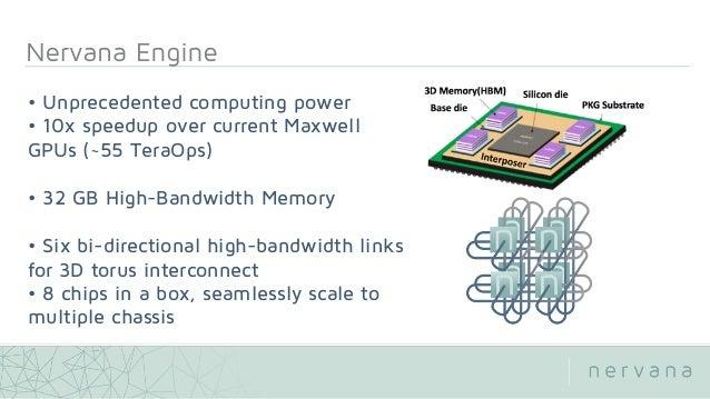 • Unprecedented computing power • 10x speedup over current Maxwell GPUs (~55 TeraOps) • 32 GB High-Bandwidth Memory • Six ...