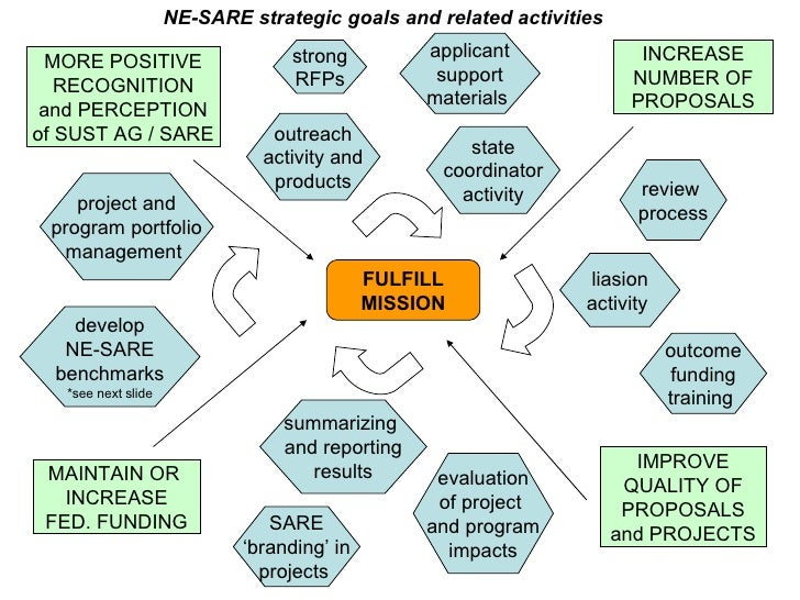INCREASE NUMBER OF PROPOSALS IMPROVE QUALITY OF PROPOSALS and PROJECTS MORE POSITIVE RECOGNITION and PERCEPTION of SUST AG...