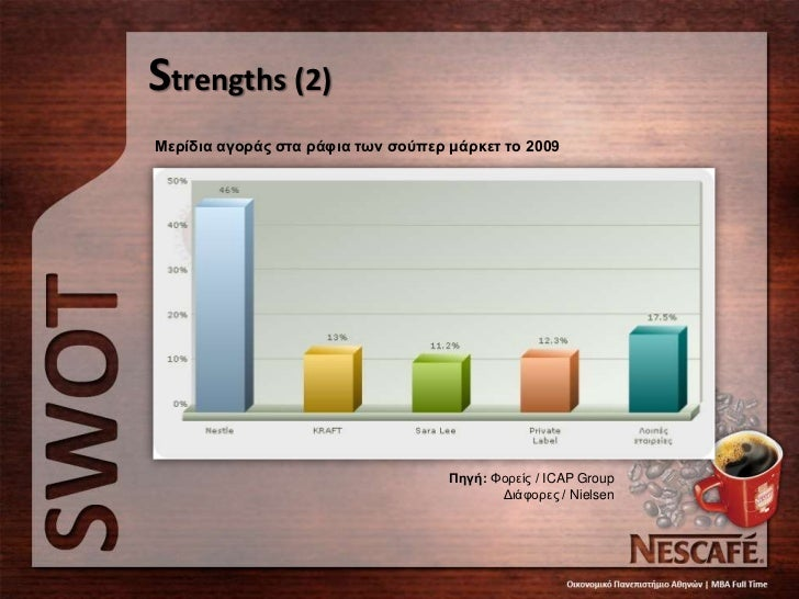 nescafe strengths and weaknesses Strengthsbrand strength: nestle has some very strong brands like nescafe, meggiand cerelec these brands arealmost generic to their product.