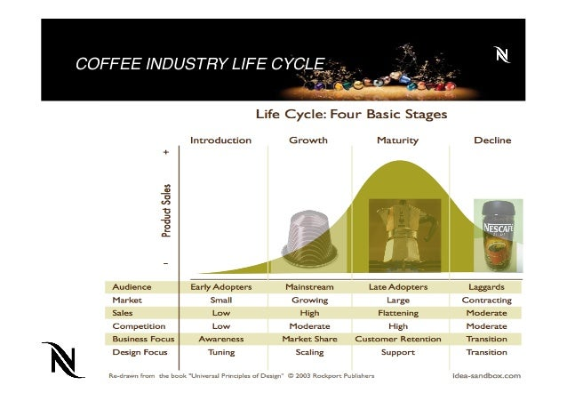Nespresso Business Strategy