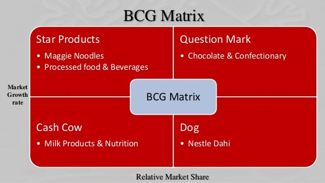 Dog Food Market Share In India