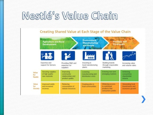 value chain of nestle india The acceso cashew enterprise is improving market efficiency and farming practices in the ratnagiri district of india's maharashtra state.