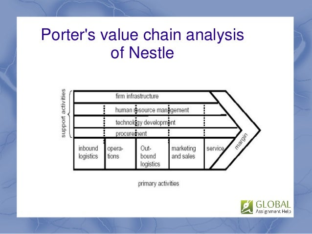 pestel analysis for nestle political factors affecting nestle And promoting thus they can affect danone's markets and profit margins private brands account for 45% sales in europe as consumers are opting for private label foods and this can.