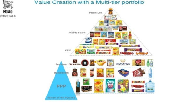 nestle product strategies In fresh products, for example, nestlé and danone have started with equal success but none of them passed the other in this context, a first strategic response is external growth, and the conquest of new markets either by using global brands (for example, oreo cookies by mondelez) or by purchasing local brands.