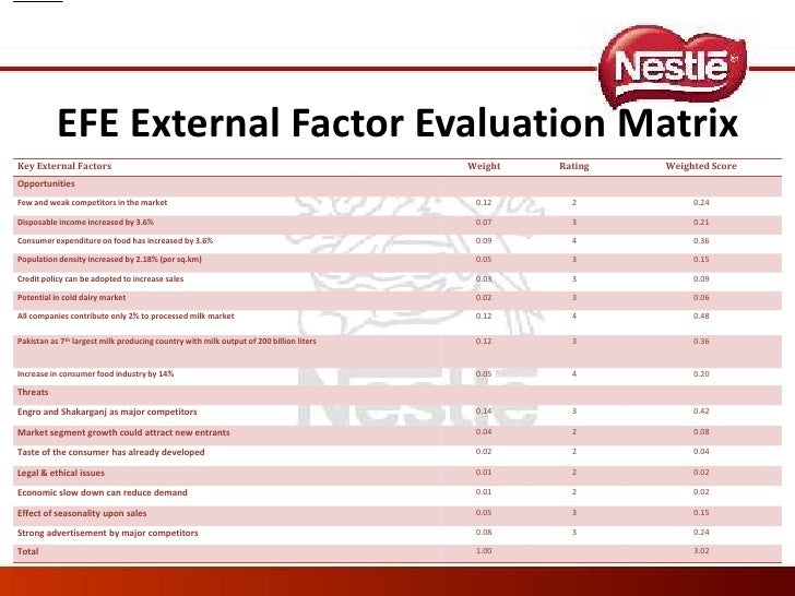 Kraft foods external factors evaluation matrix