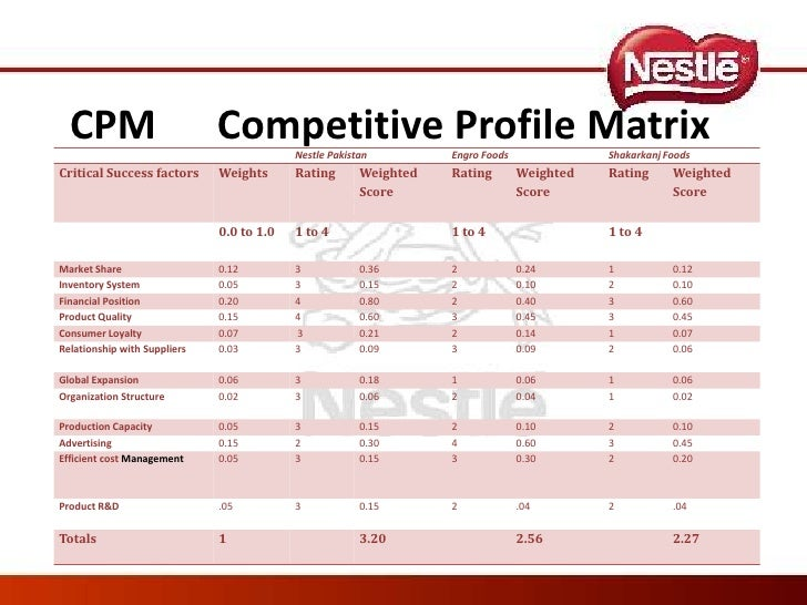 nestle malaysia tows matrix Pest analysis political analysis: as the chinese government is not satisfied with the food quality and safety in china for it's people,.