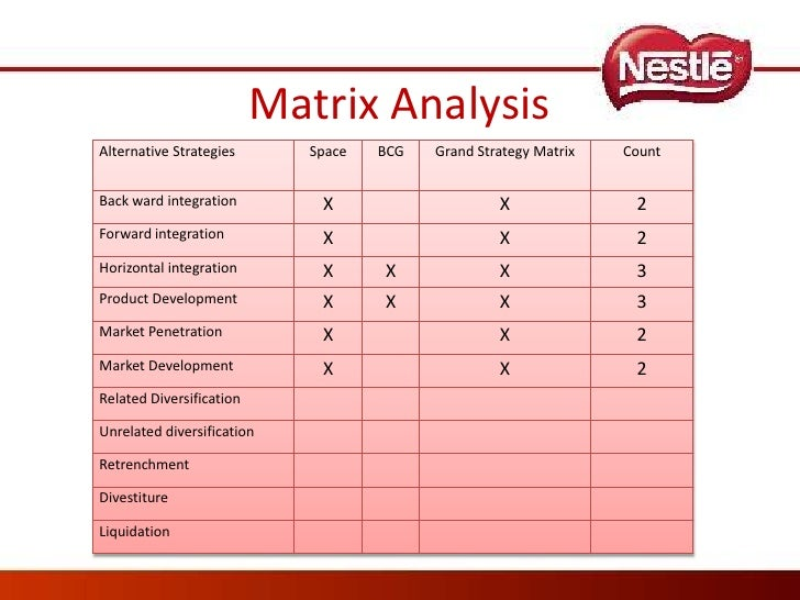 strategic overview of nestle We do a swot analysis of nestle, to get a better perspective of the strengths, weaknesses, opportunities and threats to this popular food brand.