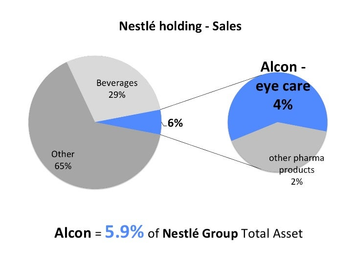 nestle alcon value of listing Swiss drugmaker novartis hopes to spin off and list its under-performing alcon eyecare business mr jimenez refused to put a possible value on the unit.