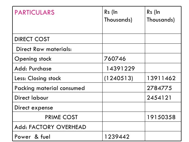 cost sheet of nestle chocolate