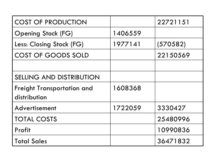nestle process costing Apply for accounting supervisor jobs at nestle - assist in the monthly financial close, including but not limited to, actual costing process in sap.