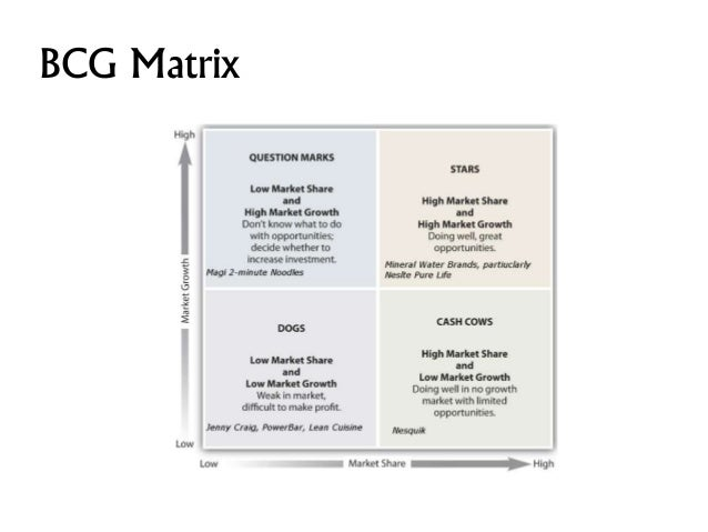 bcg matrix for amul products Marketing strategies in dairy industry: a case study on amul  when we plot the bcg matrix, amul has certain products which are stars whereas others are cash cows.